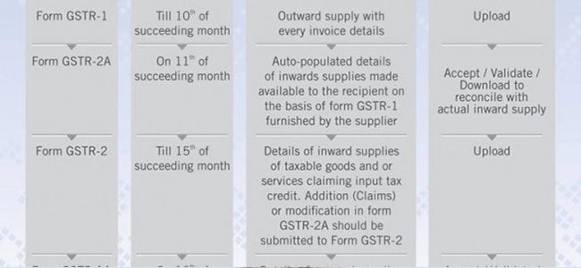 Just Few Months for GST Rollout! Are you Ready?