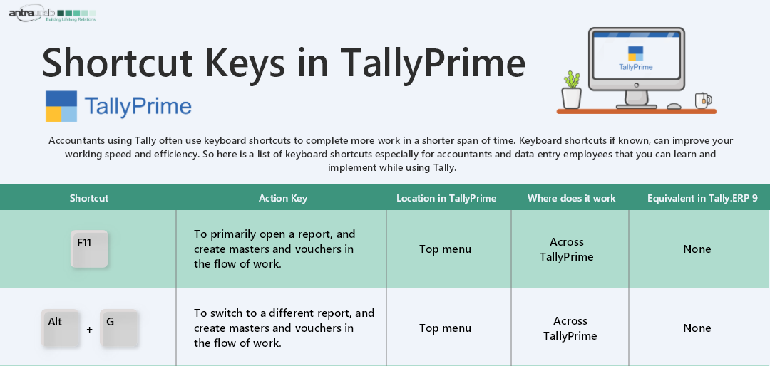 Shortcut keys in Tally Prime that will improve your productivity and working speed
